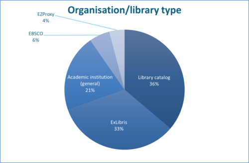 Academic libraries and institutions, sorted by type